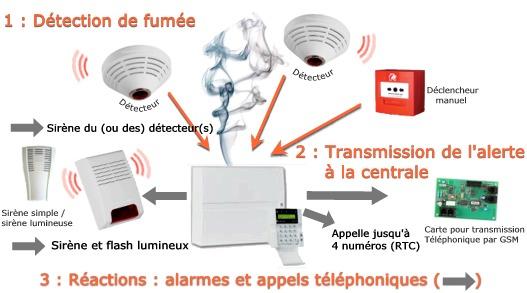 Anti incendie alg rie gs telecom anti intrusion anti for Anti incendie maison
